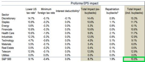 projected EPS growth from tax reform_annotated.jpg