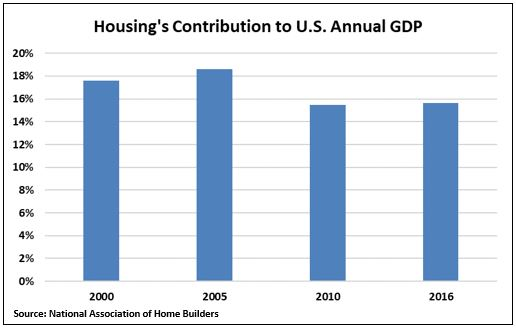 Housing contribution to GDP.JPG