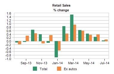 Retail Sales % change during 2014