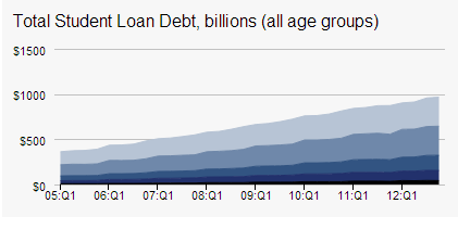 Total student loan debt in billions