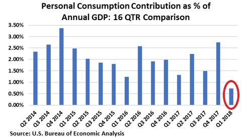 Personal Consumption Comparison_Annotated.jpg