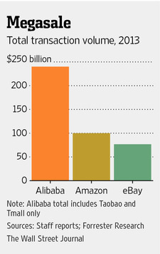 Transaction volume of Alibaba, Amazon, and Ebay