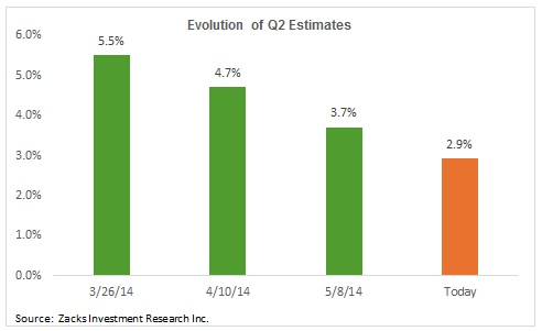evolution of q2 estimates 2014