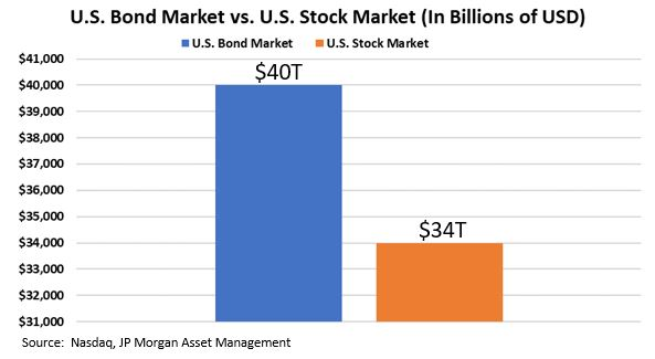 Bonds vs. Stocks Market Size.JPG