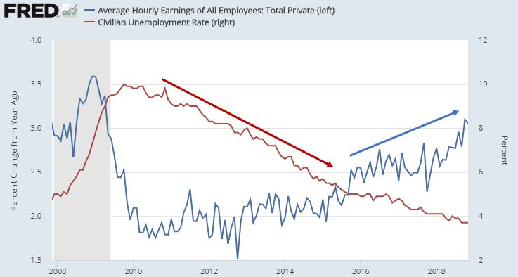 Wage Growth and Unemployment.JPG