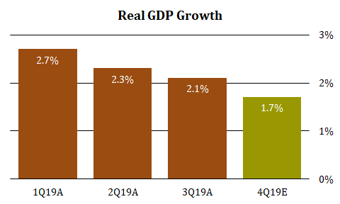 4 GDP Growth.png