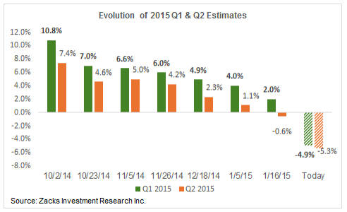 2015 Q1 and Q2 Estimates