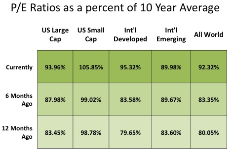 PE ratios as a percent of 10 year averages