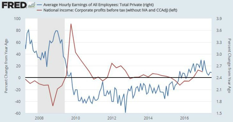 wages vs corporate profits.JPG