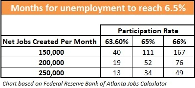 months for unemployment to reach 6.5%