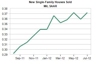 new single family houses sold