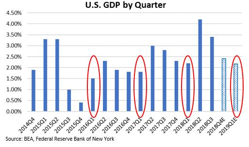 U.S. GDP by Quarter.JPG