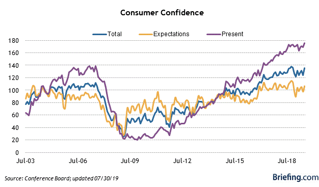 9 Consumer Confidence.png