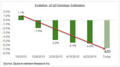 evolution of q2 earnings estimates