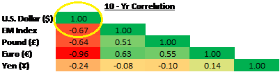 10 year correlation.png