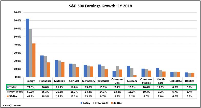 FactSet Earnings Insight CY 2018.JPG