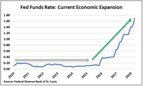 Fed Funds Rate Current Expansion.JPG