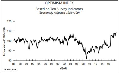 Small business optimism index.JPG