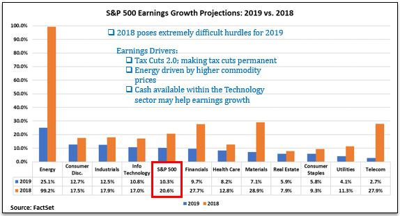 Earnings projections 2018v2019.JPG