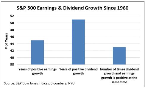 earnings and dividend growth.JPG