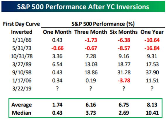 SP 500 performance after yc inversion.JPG