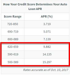 Credit score vs auto loan apr.JPG