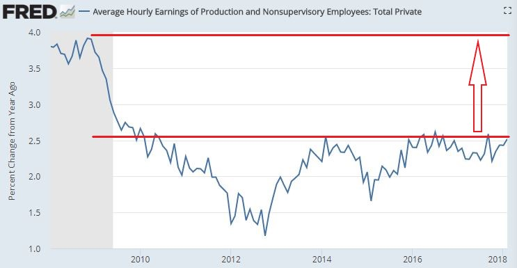 wage growth_Annotated.jpg
