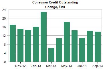 consumer credit expansion in 2013
