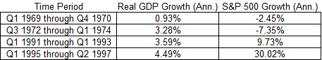 time period and real GDp growth