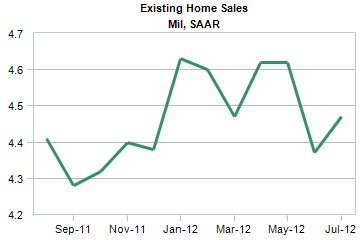 existing home sales over time