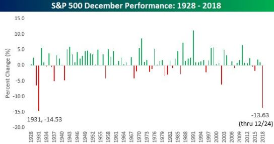 December SPX performance_Bespoke.JPG