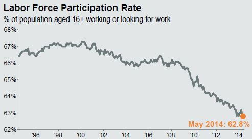 Labor force participation rate decline