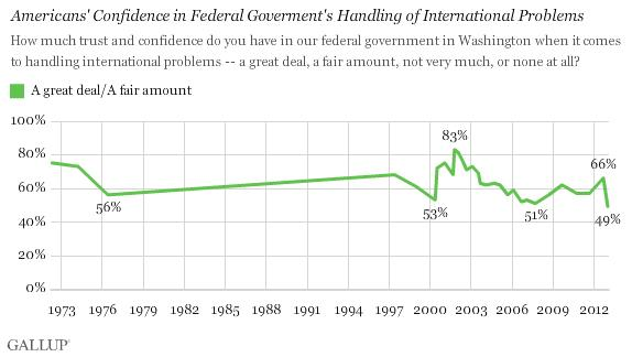 american confidence in federal government's handling of international problems