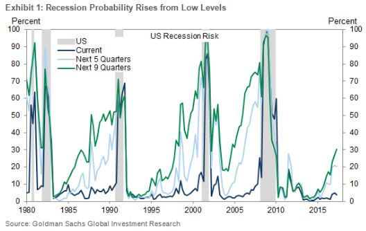 Risk of Recession.JPG