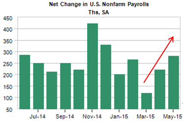 net change in US payrolls