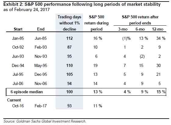 Performance following periods of market stability.jpg