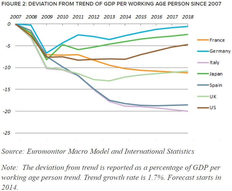 Deviation from Trend GDP.JPG
