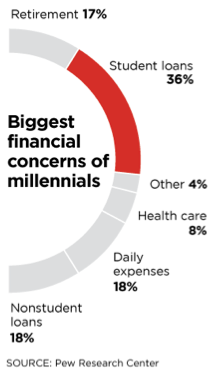 biggest financial concerns of millennials