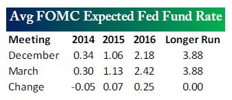 average FOMC expected fed fund rate