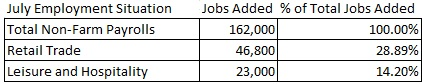jobs added in various sectors