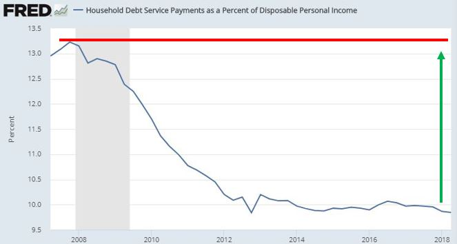 spending as percent of disposable personal income.JPG