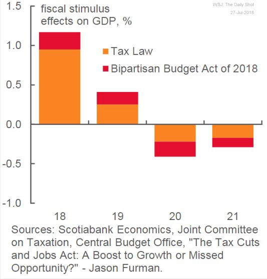 Tax law effects on GDP.jpg