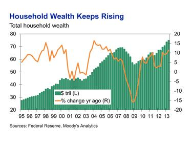 household wealth keeps rising