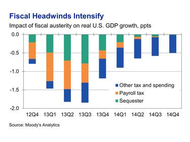 fiscal headwinds intensify