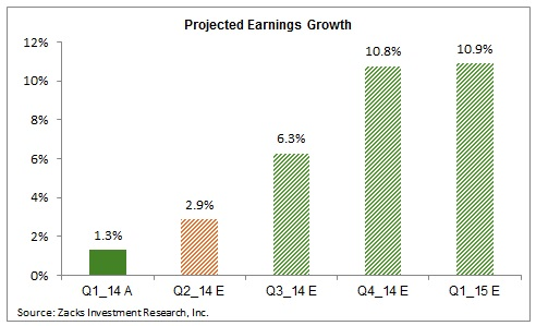 projected earnings grwth