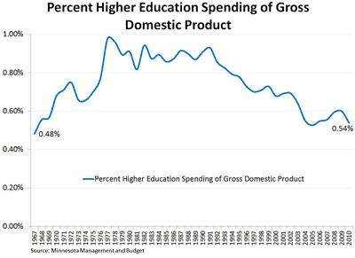 percent higher education spending of GDP