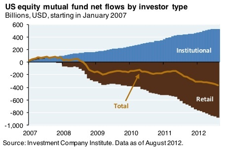 us equity mutual funds by investor type
