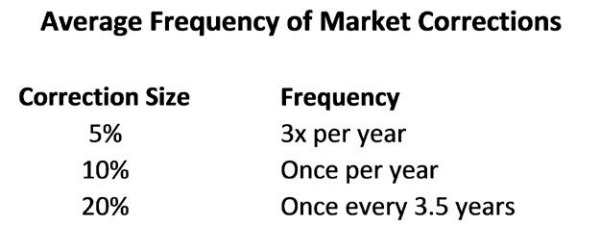 Avg. Frequency of Market Corrections.jpg