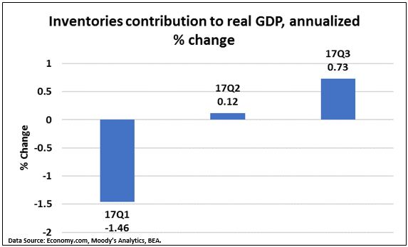 Inventory contributions to GDP.JPG