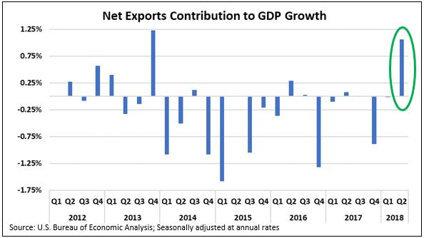 Net Exports contribution to GDP.JPG
